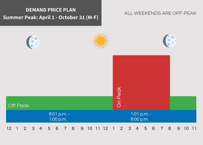 Demand Summer Peak Hours Off Peak 8:01 pm - 1:00 pm On Peak 1:01 pm - 8:00 pm