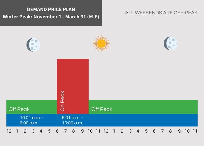 Demand Peak Hours Off Peak 10:01 am - 6:00 am On Peak 6:01 am - 10:00 am