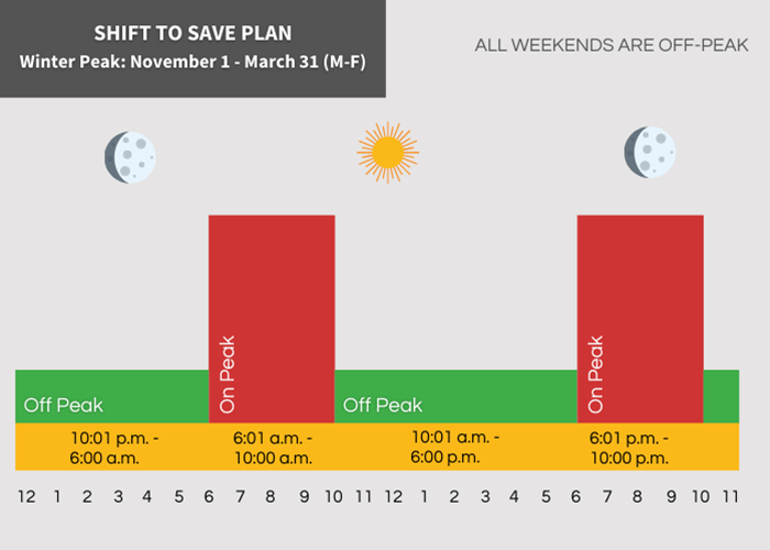 Shift to Save Winter Peak Hours Off Peak 10:01 pm - 6:00 am and 10:01 am - 6:00 pm On Peak 8:01 am - 10:00 am and 6:01 pm - 10:00 pm