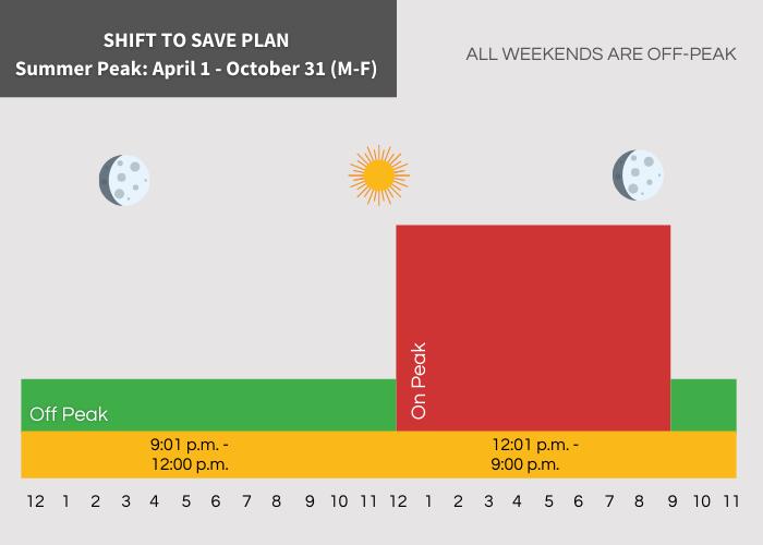 Shift to Save Peak Hours Off Peak 9:01 pm - 12:00 pm On Peak 12:01 pm - 9:00 pm